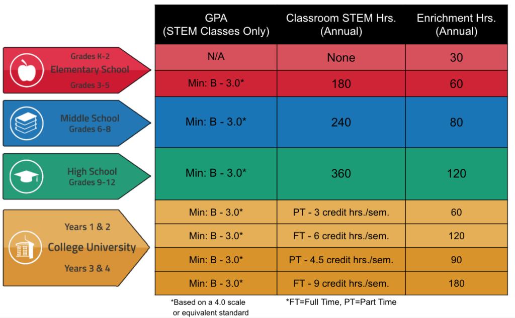 Minimum Requirements Chart