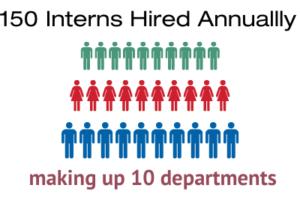 NSTEM-annual-hire