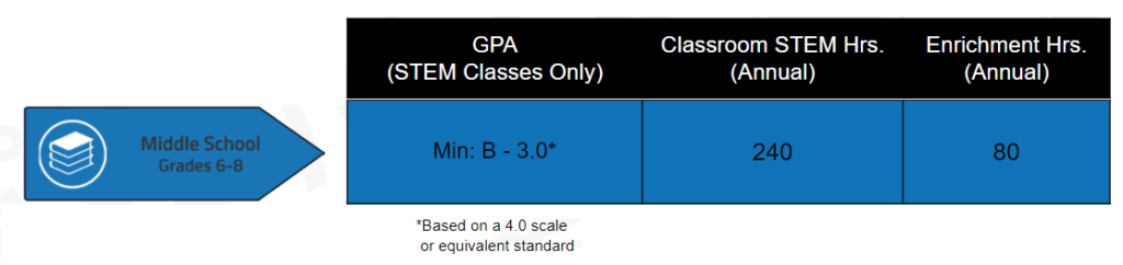 Requirements for Middle School. Middle School requires a STEM GPA of 3.0, 240 annual STEM hours, and 80 annual Enrichment hours.
