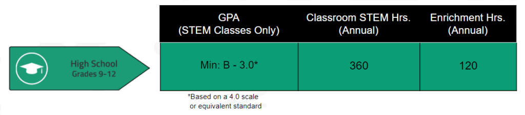 Requirements for High School. High School requires a STEM GPA of 3.0, 360 annual STEM hours, and 120 annual Enrichment hours.