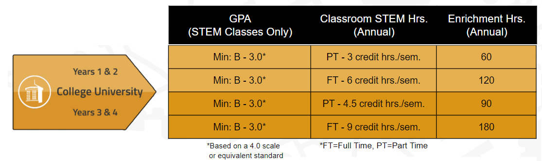 Requirements for University. University requires a STEM GPA of 3.0, and Classroom STEM hours ranging from 3 to 9, as well as Enrichment hours ranging from 60 to 180.