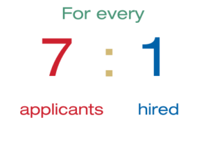 For every 7 applicants to NSTEM, 1 will get hired.